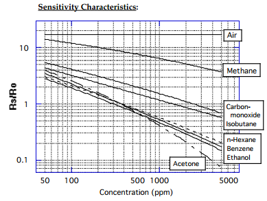 From datasheet for TGS 822